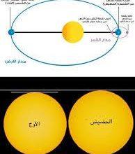 صورة آل رمضان: الأرض في الحضيض الشمسي( أقرب ماتكون للشمس )