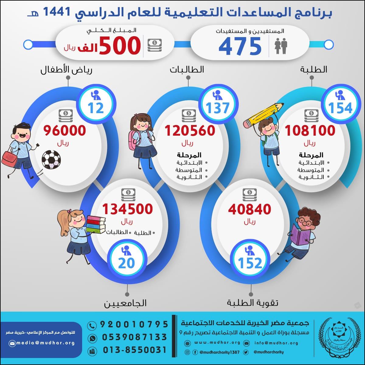 صورة 500 ألف مساعدات تعليمية بحمعية مضر للعام الدراسي 1441 هـ