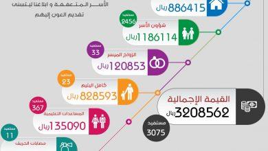 صورة 3.2 مليون مساعدات قدمتها جمعية مضر في النصف الأول من 2019