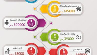 صورة أكثر من 900 ألف مساعدات أقرتها جمعية مضر في شهر يوليو ٢٠١٩