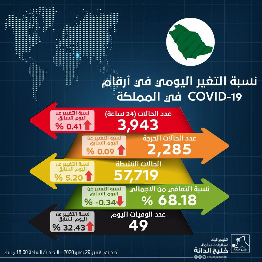 صورة انفوجرافيك: نسبة التغير اليومي أرقام حالات covid-19 في المملكة التحديث الأخير 29 يونيو 2020