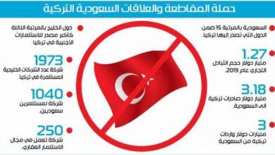 صورة 100 مليار دولار خسائر متوقعة لحملة مقاطعة المنتجات التركية