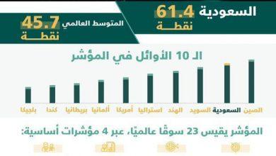صورة «المملكة» ثاني «أكثر» الأسواق في مؤشر «ثقة المستهلك»
